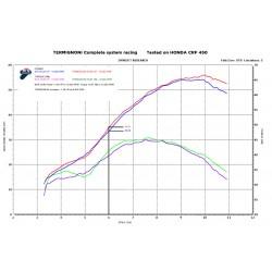 Ligne Termignoni H14509400ITC titane / carbone Honda CRF 450 R (17-19)